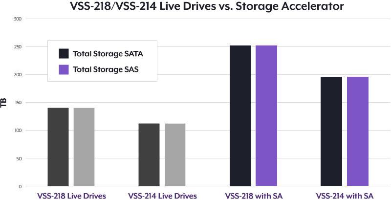 VSS Storage Accelerator chart